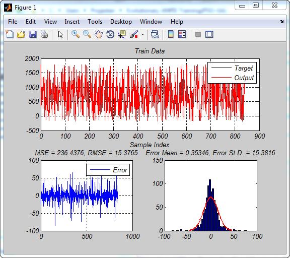 پروژه بهینه سازی ساختار ANFIS با الگوریتم بهینه ساز PSO در